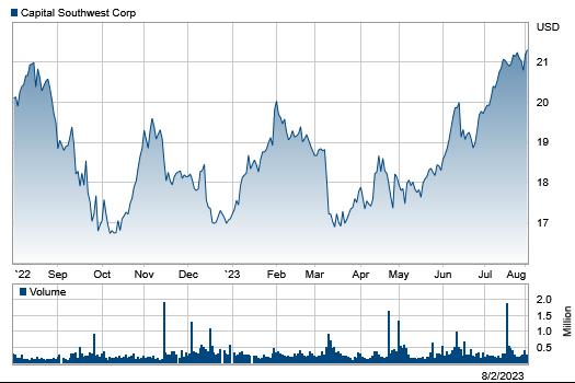 Stock Information Capital Southwest Corporation