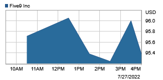 Intraday stock price graph