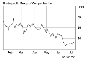 investor relations overview | The Interpublic Group of Companies, Inc