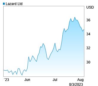Investor Relations | Lazard Ltd