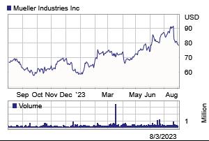 Stock Chart | Mueller Industries, Inc