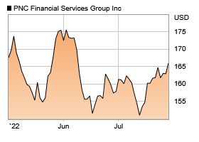 Investor Relations | The PNC Financial Services Group, Inc