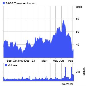 Sage Therapeutics 1 Year Stock Chart