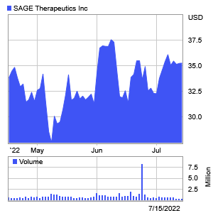 Sage Therapeutics 3 Month Stock Chart