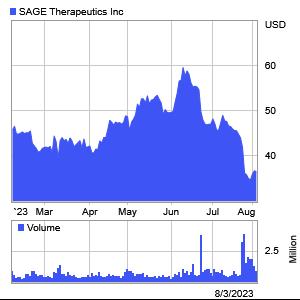 Sage Therapeutics 6 Month Stock Chart