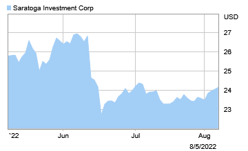 Investor Overview | Saratoga Investment Corp