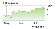 Stock price graph