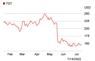 investors | Target Corporation