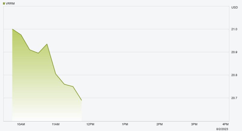 NASDAQ:VRRM Stock Chart