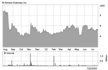 6 month stock price graph