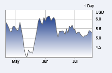 3 month stock price graph