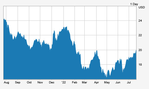 12 month stock price graph