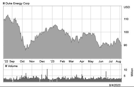 Duke Energy Stock Chart
