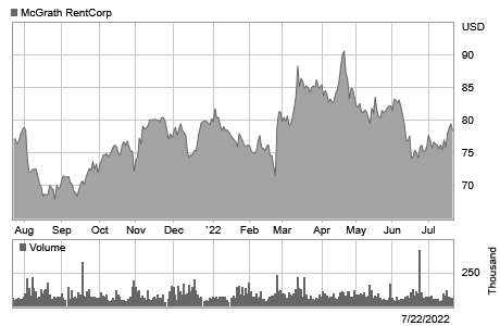 Stock chart for: MGRC