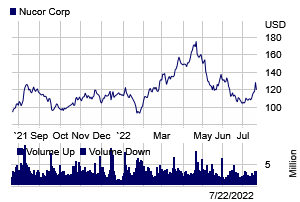 Stock chart for: NUE